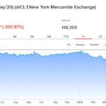 Negative Oil Prices Impact on Royalty Checks