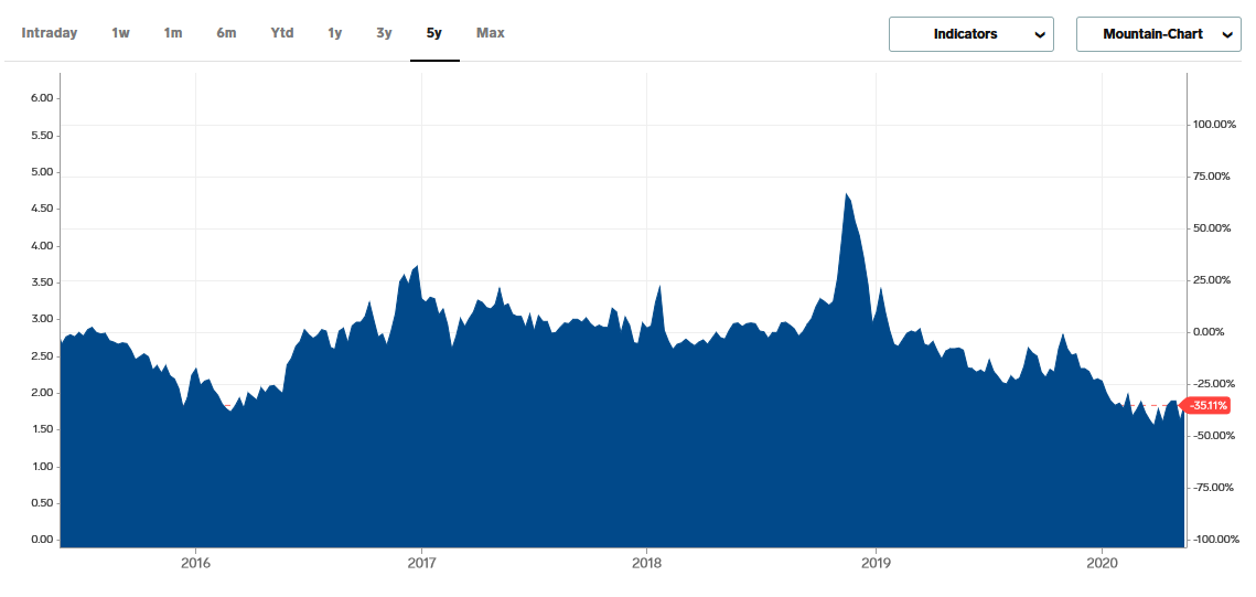 Natural Gas Prices - 5 Year Chart