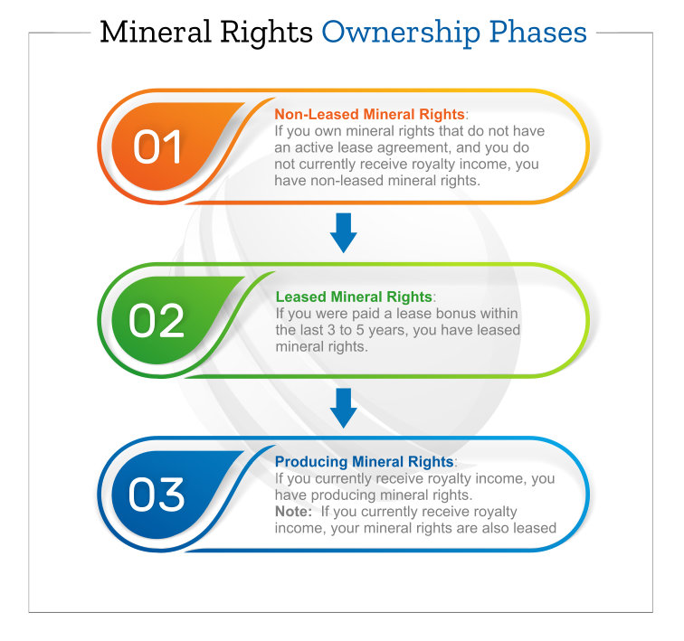 Mineral Rights Ownership Phases