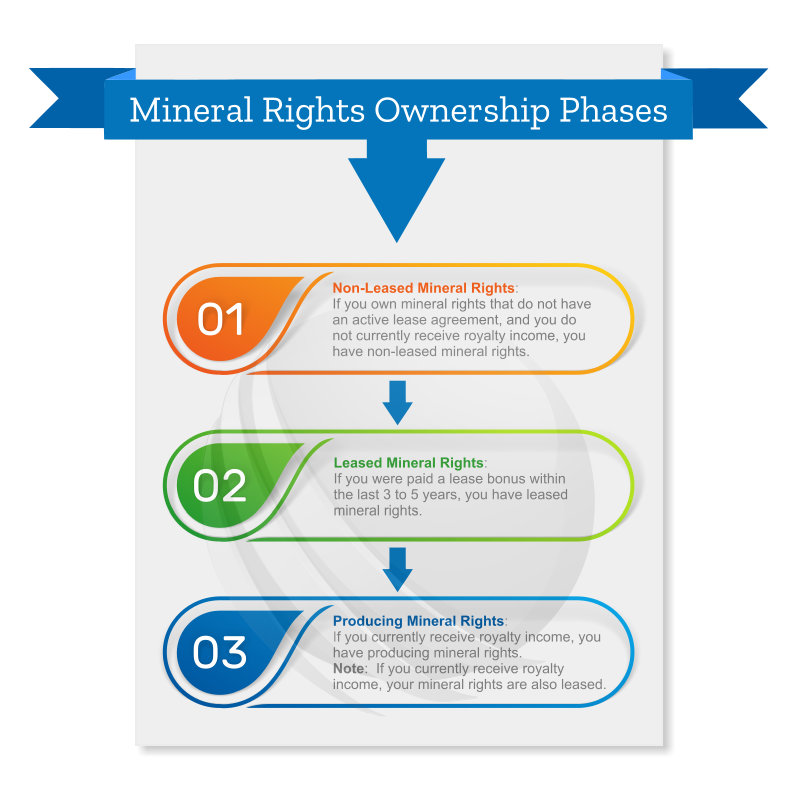 Phases of Mineral Rights Ownership