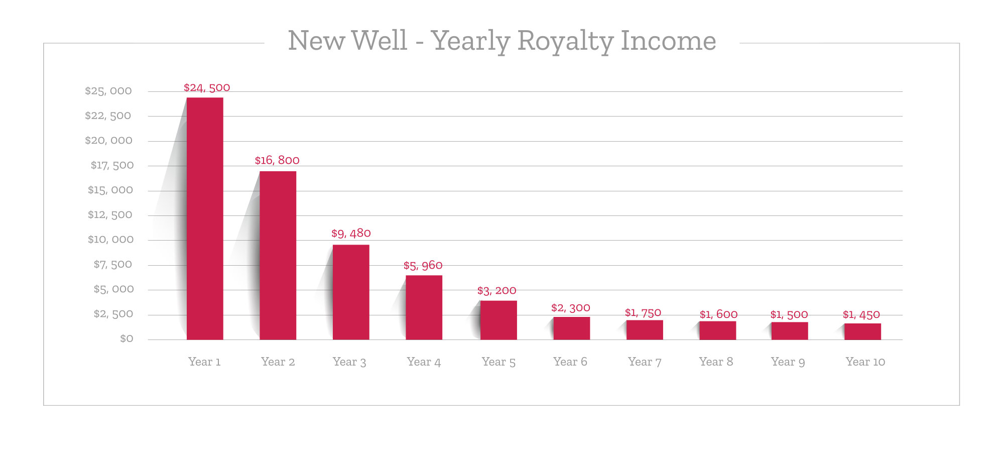 Yearly Royalty Income from New Well