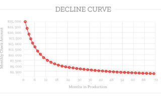 Oil and Gas Decline Curve