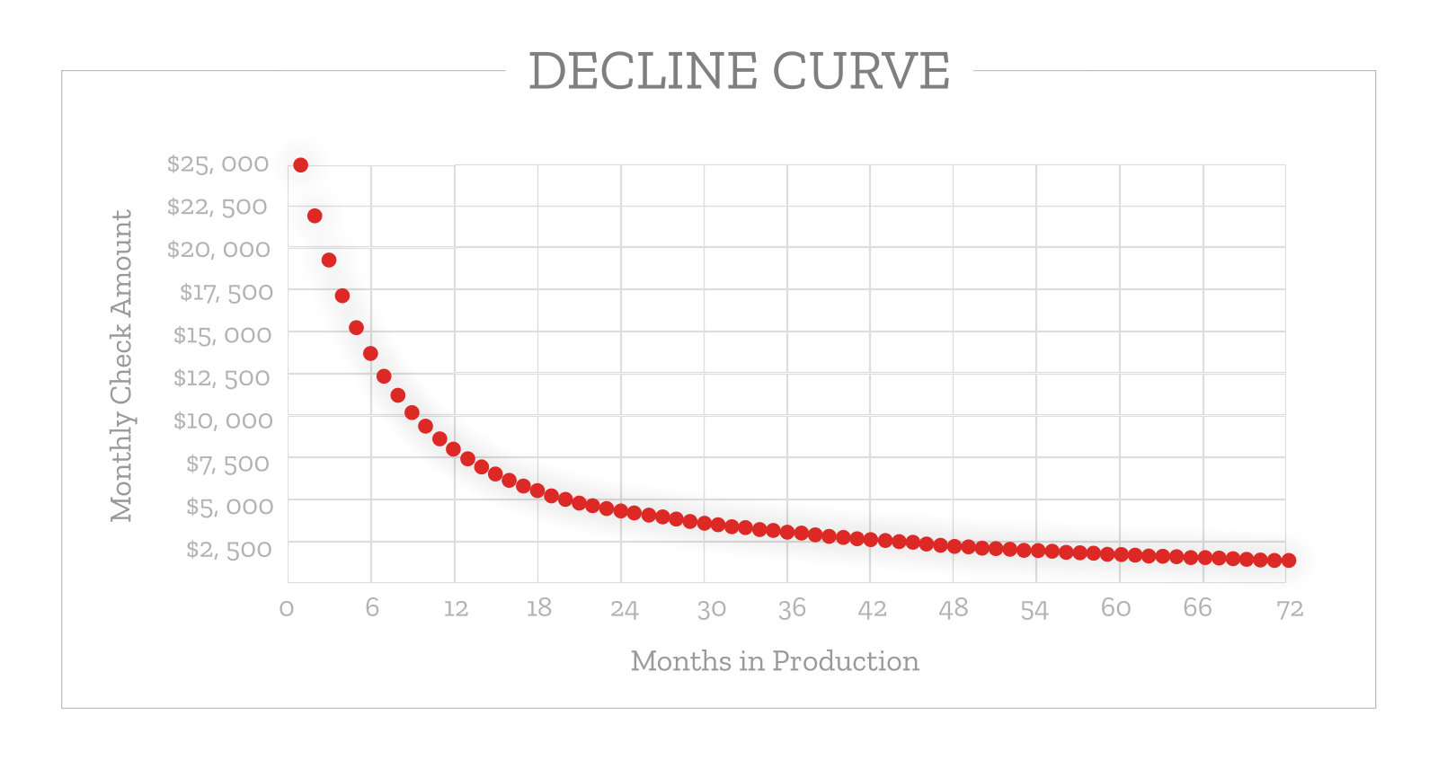 Oil and Gas Production Decline Curve