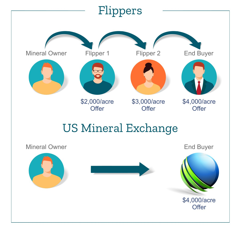Mineral Rights Flipper