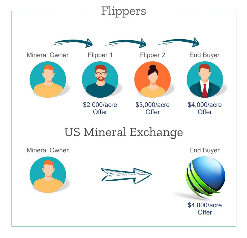 Mineral Rights Flipper